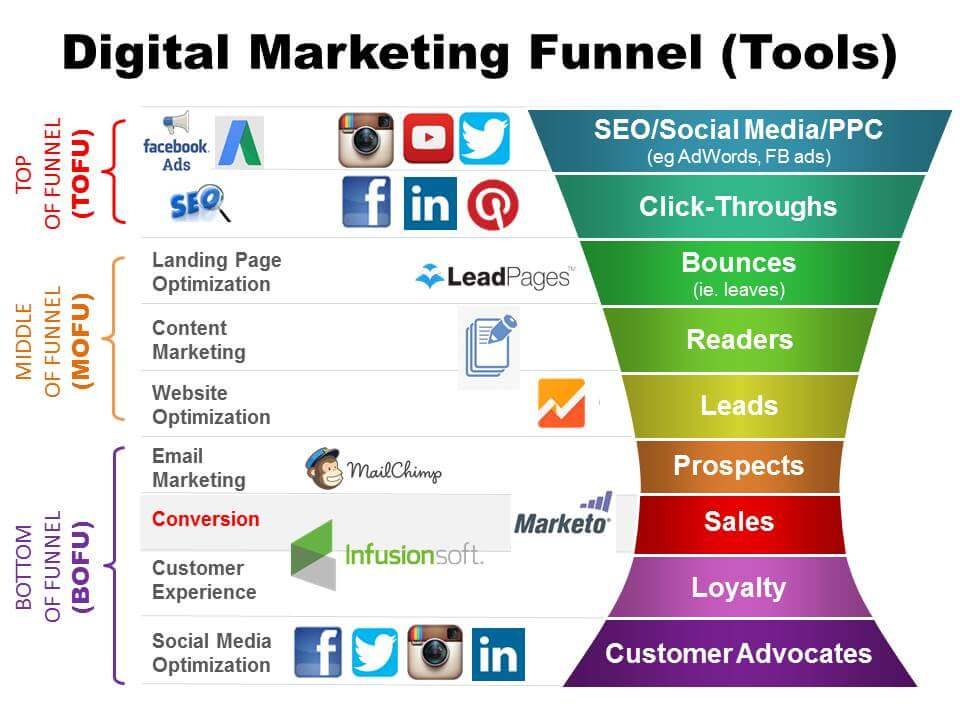 Digital-Marketing-Funnel-Channels-and-Tools