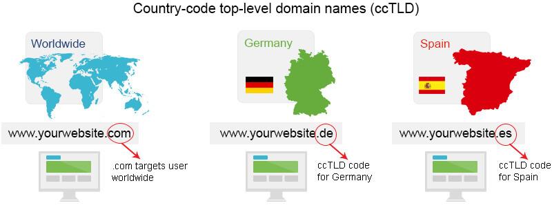 zakup-domena-za-web-sajt